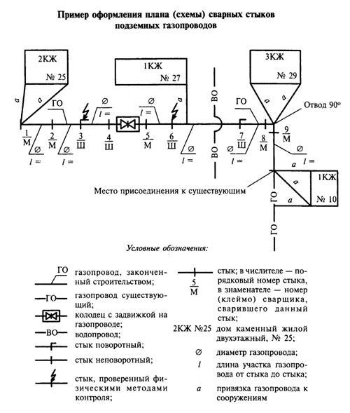 Обозначение сварочных швов на исполнительных схемах