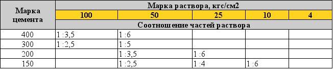 расход цемента на 1 м3 раствора м 100 мгновенье