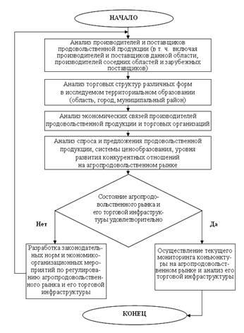 В рамках системного подхода