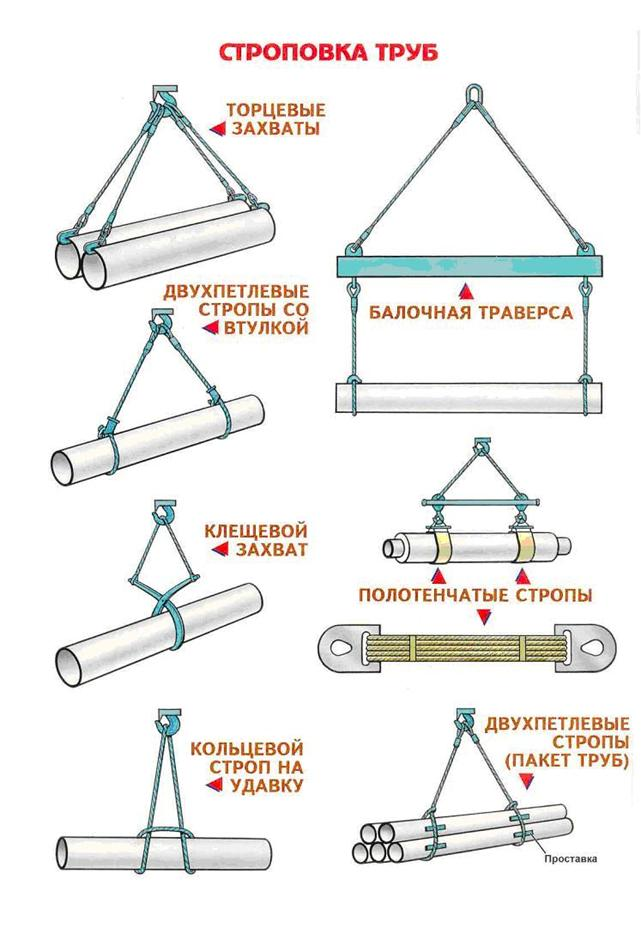 строповка схема трубопровода