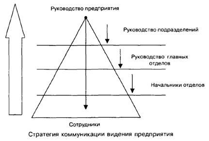картинки по запросу схема общения сверху вниз комплекта