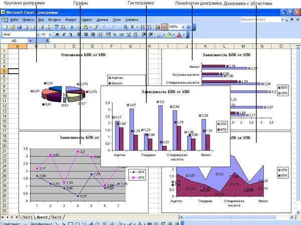 Как создать диаграмму с двумя вертикальными осями - Spbgal.ru