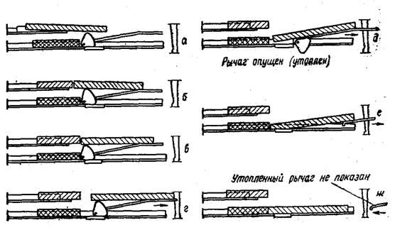 Схема перемещения кареток