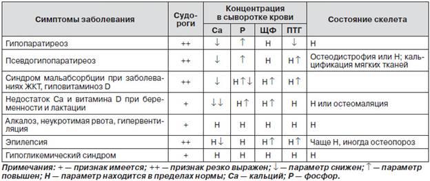 Постоперационный гипопаратиреоз ошибка врача