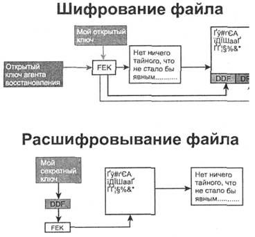 Шифрование файлов в картинках