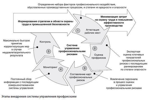 rira oil strategic management analyse