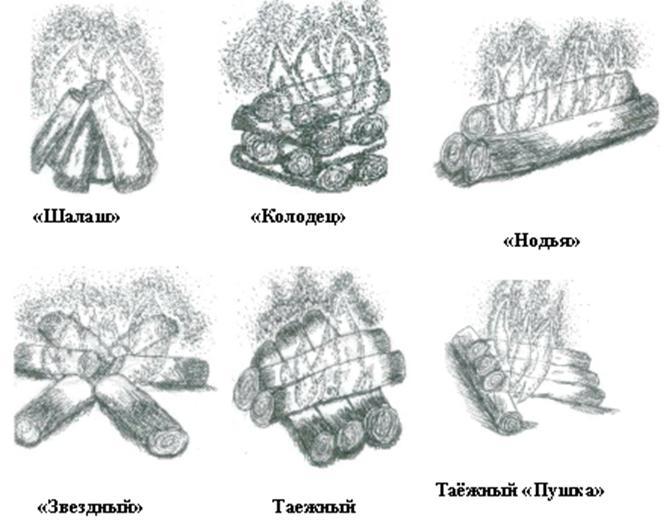 Все виды костров с картинками
