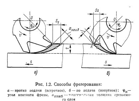 Схема фрезерования заготовки