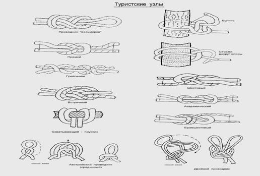 Схемы вязания туристических узлов с названиями 5