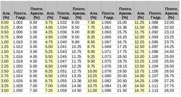 Как измерить градус алкоголя