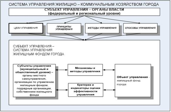 оперативное управление жилищным фондом