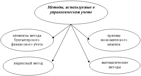 Стаубсу (1971 г) в целостную систему управленческого учета она была развернута в середине 1980-х гг в работах р