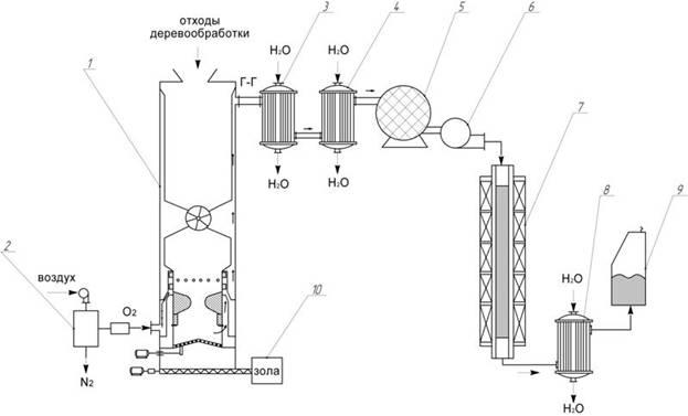 Технологическая схема получения моторных топлив5