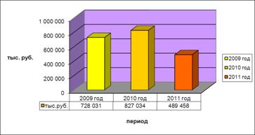 Учет и анализ дебиторской задолженности на примере энергосбытовая  Рисунок 2 Сведения о дебиторской задолженности покупателей и заказчиков