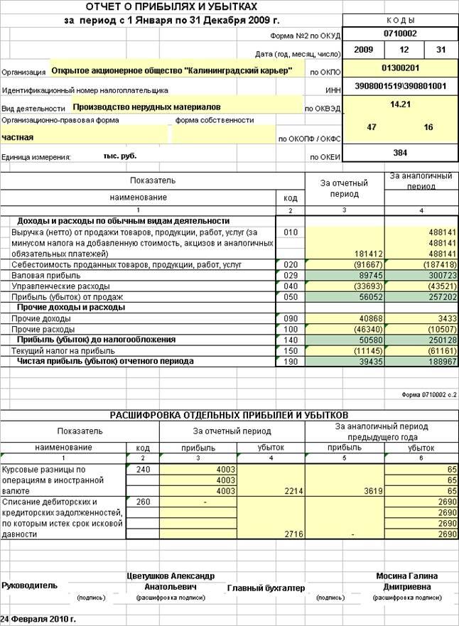 Как сделать отчет о прибылях и убытках