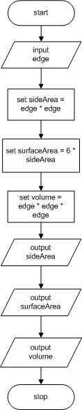 programming logic and design 8th edition  Контент