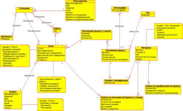 Описание: D:\Study\5 курс\Диплом\Файлы\Logical_diagramm.png