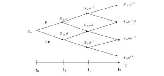 Модель Цены Опциона