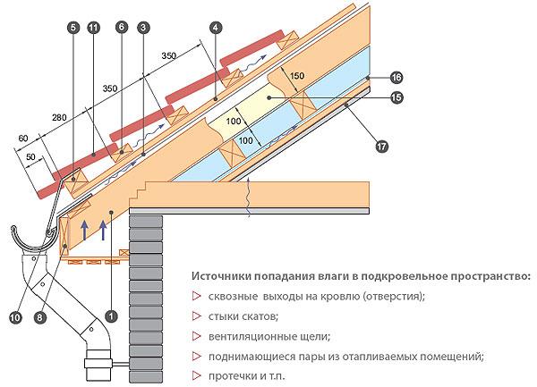 Как делать крышу дома металлочерепицей своими руками