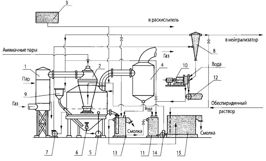 Типовая схема автоматизации процесса выпаривания5