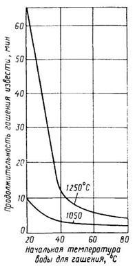 Гидроксид кальция (Е526)- свойства, опасность - Food and Health