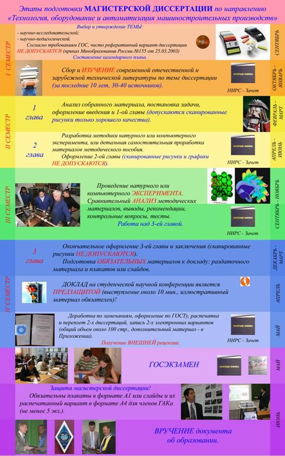 Методические указания к выполнению оформлению и защите  Этапы подготовки и защиты магистерской диссертации