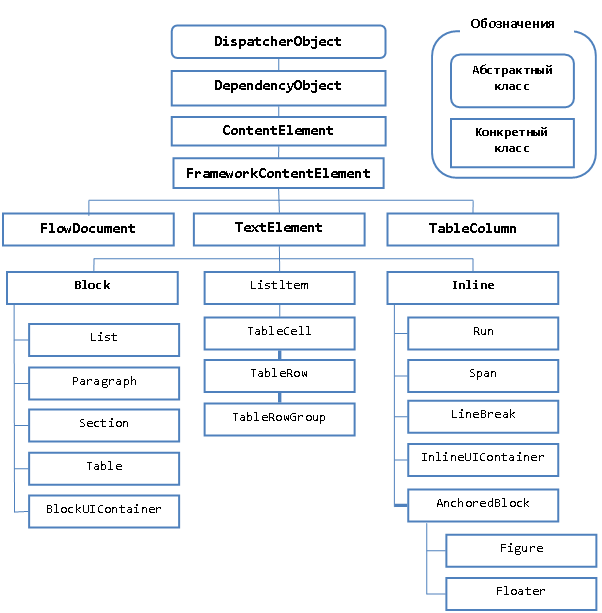 Страничная модель оконного интерфейса WPF и элементы управления