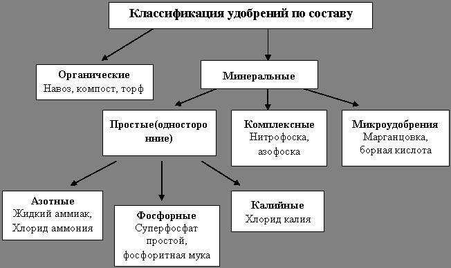 удобрения классификация общая характеристика