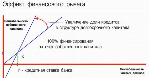 рентабельности капитала. финансового эффекта анализ рычага.шпаргалка оценка