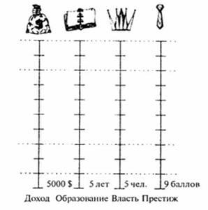Контрольная работа по Социологии на тему Социальная стратификация  Рис 1 социальная стратификация любого общества включает четыре шкалы доход образование власть престиж Каждая шкала имеет свою размерность