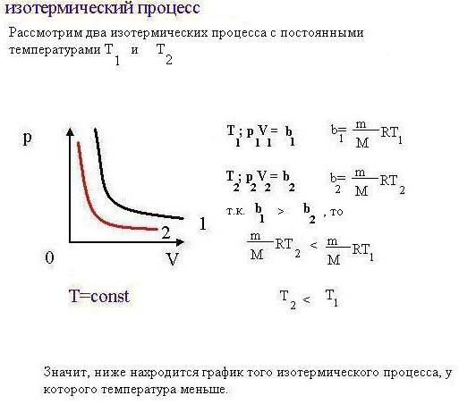 Изотермический процесс графики решение задач решить задачу на изгиб балки