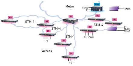 Отчет по производственной практике Авторская платформа pandia ru  bg кросс коммутатору dxc 1 0 имеющему интерфейсы pcm для низкоскоростных данных расширений для учрежденческой АТС и телефона горячей линии 5