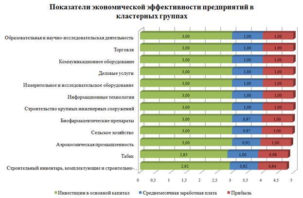 Год оценка экономической эффективности кластера отличаются своим отношением
