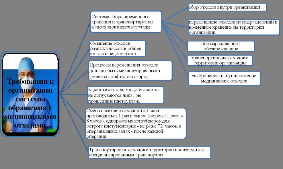 Схема сбора хранения и утилизации медицинских отходов