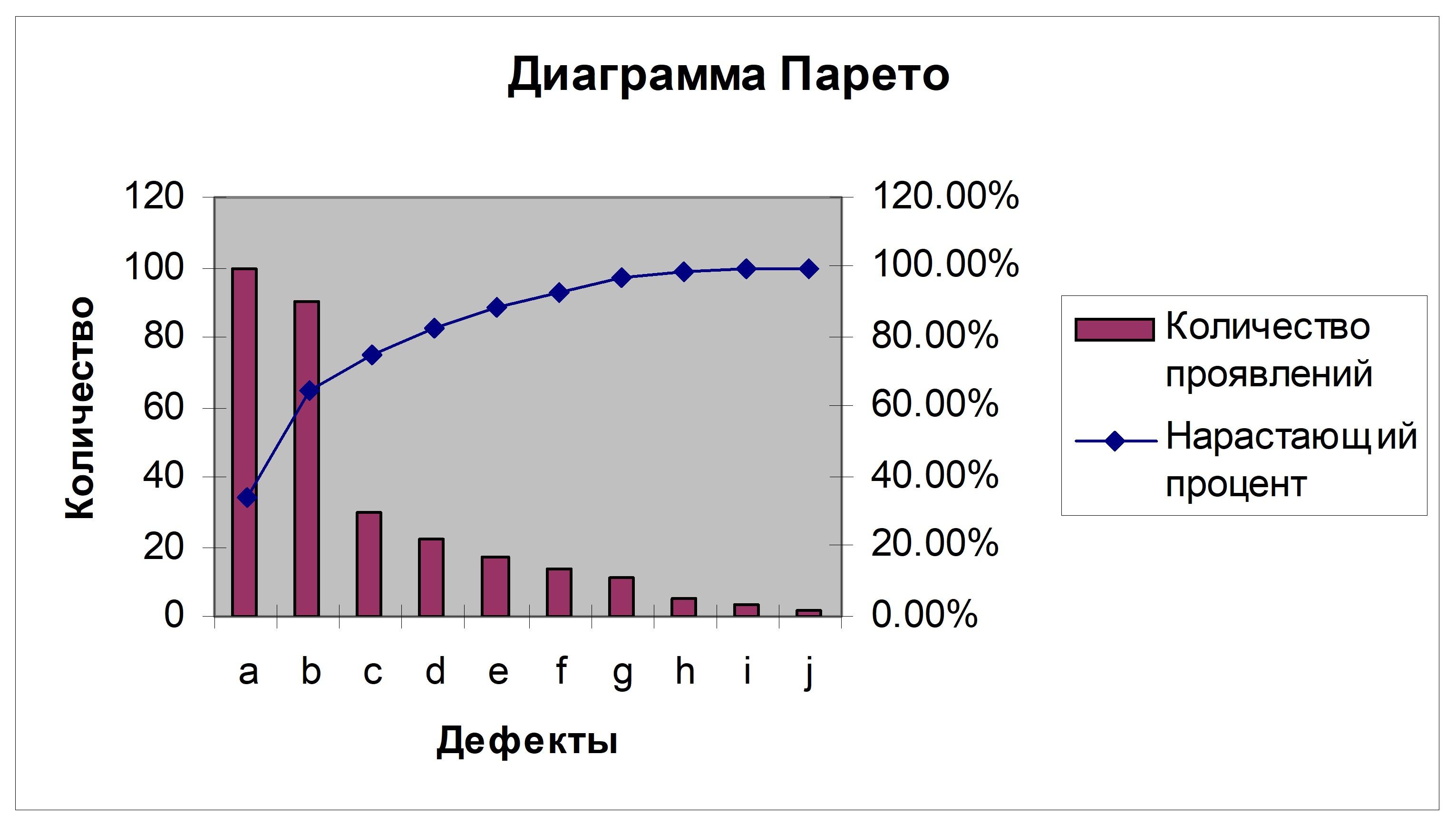 Как сделать диаграмму с процентами в Excel 60