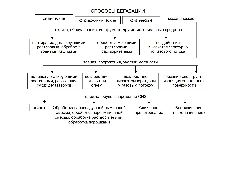 Метод физико химический схема