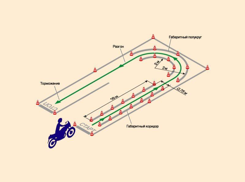 Схема площадки для сдачи экзамена по вождению на мотоцикле