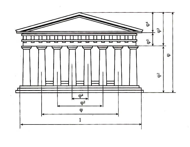 pantheon golden ratio Cusoiseutorontoca.