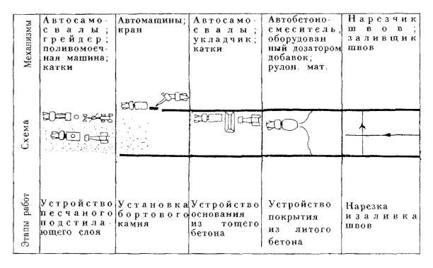 Укладка бетонных смесей схема растворы цементные марка 100 москва