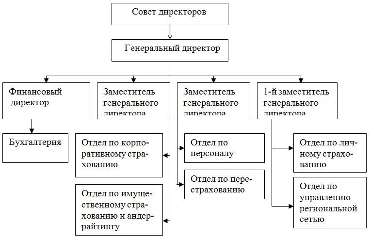 Отчет по производственной практике в согаз 4980