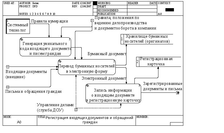 лабораторная работа девушка модель информационной системы