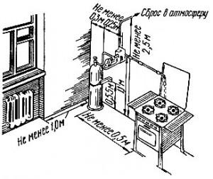 Можно ли держать газовый баллон в квартире правила и советы по безопасной эксплуатации баллонного газа