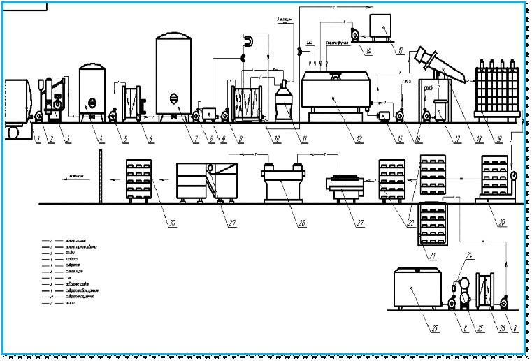 схема производства сыра кострома в картинках только