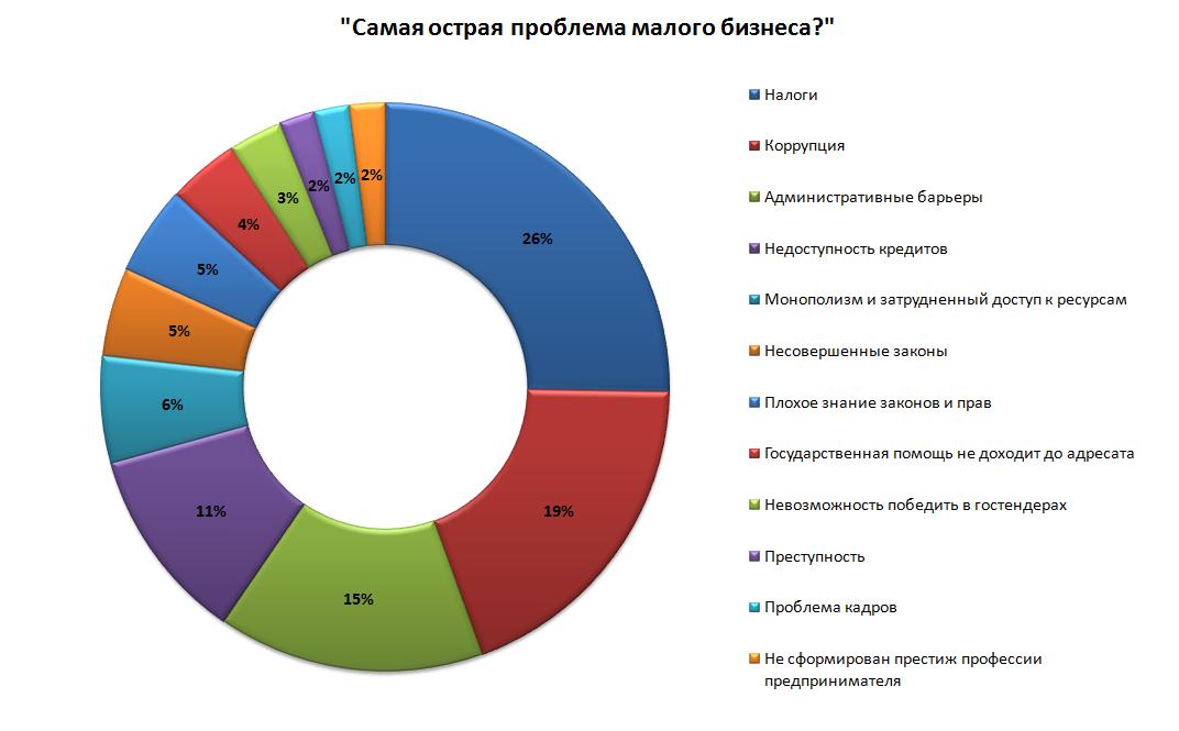 стоит малый бизнес россии проблемы и перспективы него попали проездные