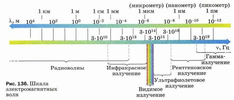 Картинка шкала электромагнитных излучений