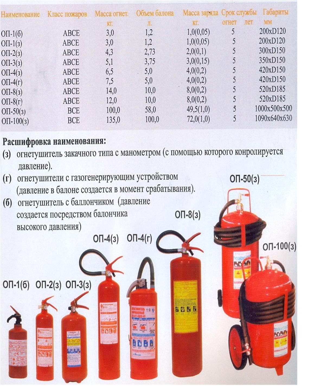 Ржд виды огнетушителей с фото и описанием