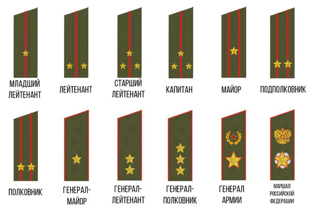 Военные погоны и звания в картинках россия