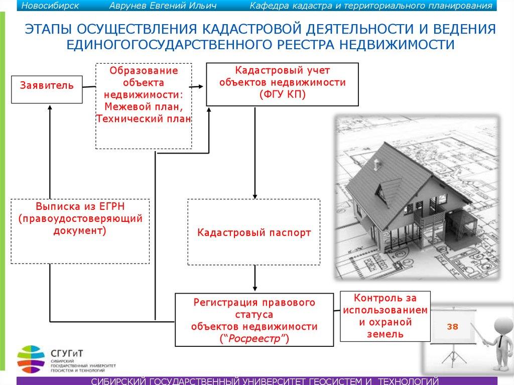 как осуществляется кадастровый учет объектов недвижимости